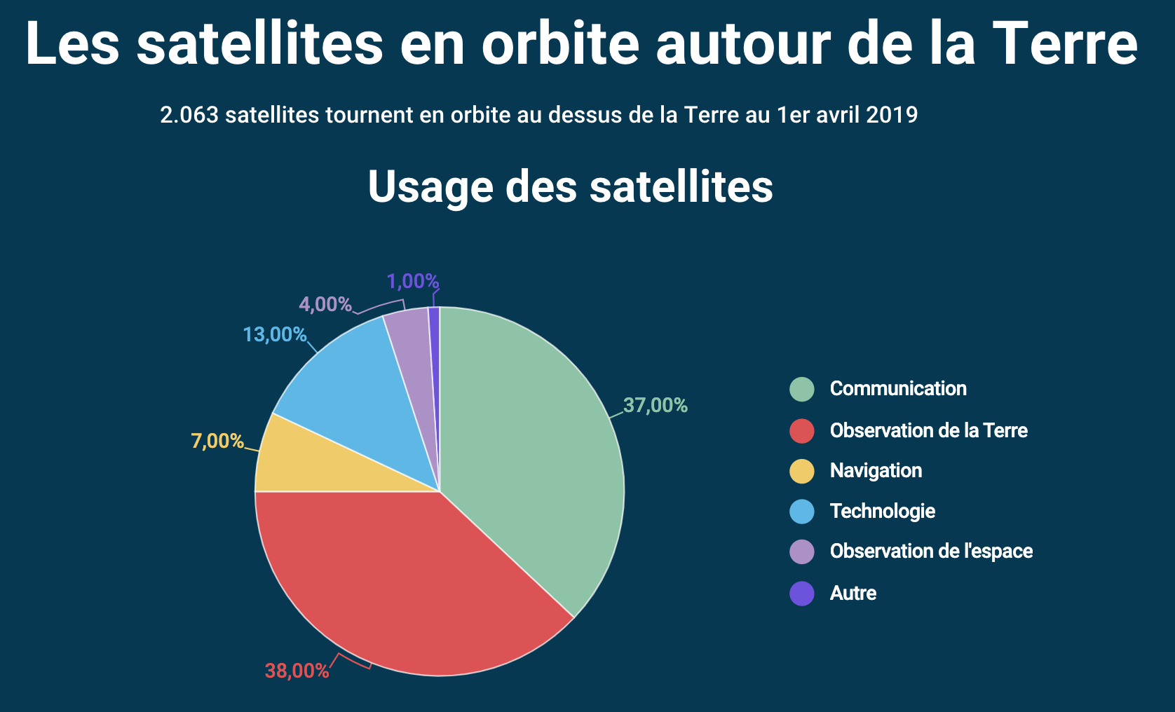 Satellites en orbite